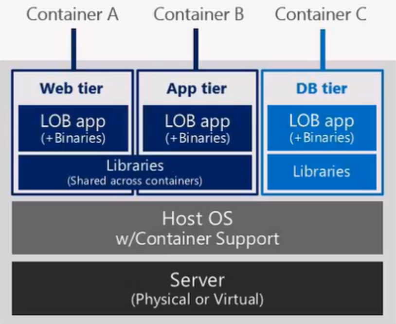 Different types of containers within Windows