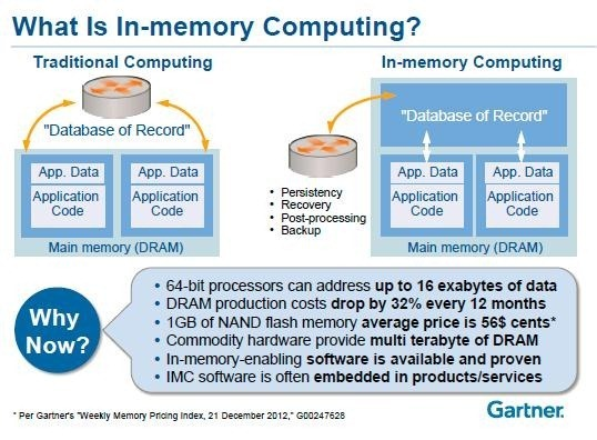 In-Memory Computing Myths Debunked for You
