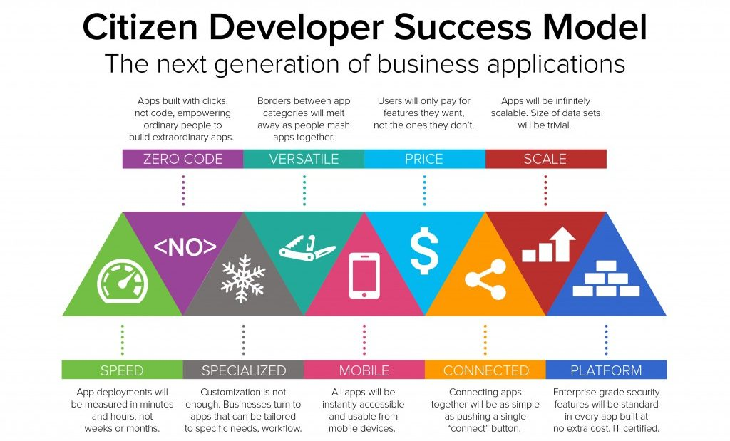 What does the Citizen Developer (CD) Wave Mean