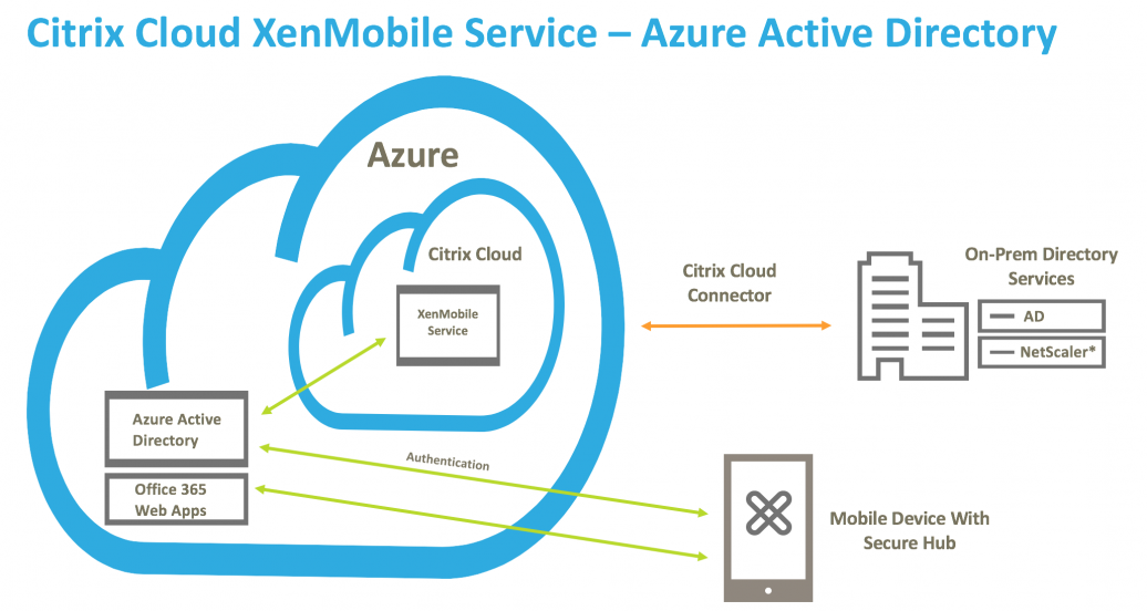 XenMobile and Azure AD