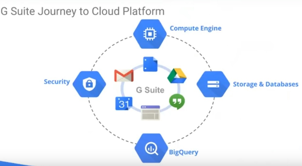 G Suite success stories