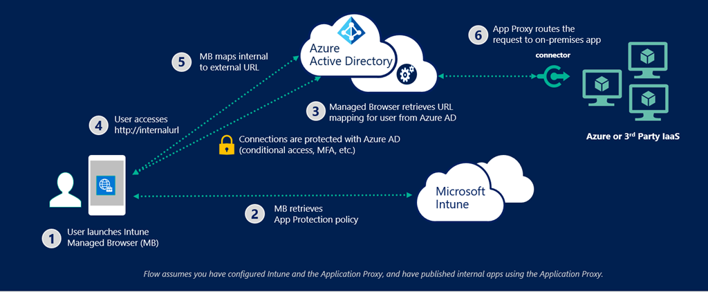 Intune and Azure AD