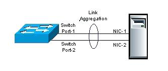 Switch dependent NIC teaming mode