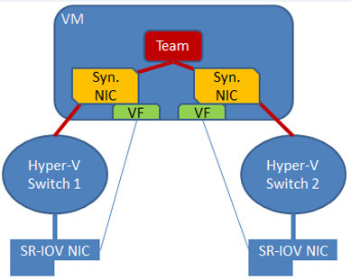 switch dependent NIC teaming algorithms explained