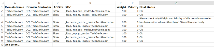 domain controllers weight