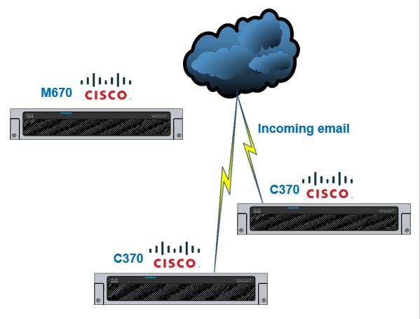 Cisco ESA layout before the migration
