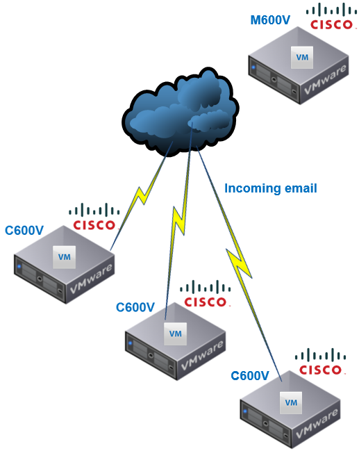 Cisco ESA layout after the migration