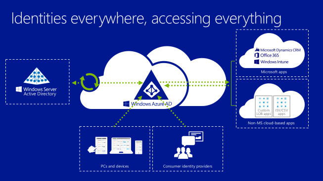 Active Directory synchronization