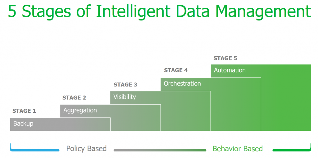 Five stages of intelligent data management