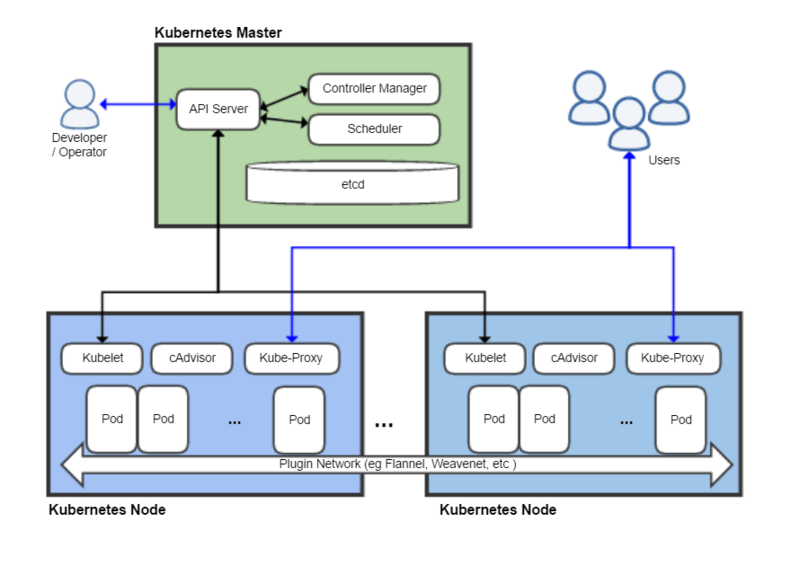 get started with Kubernetes