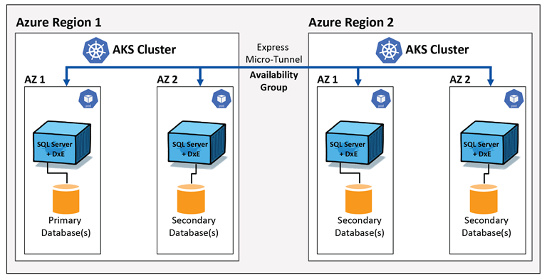 How DxEnterprise for AGs in Containers works